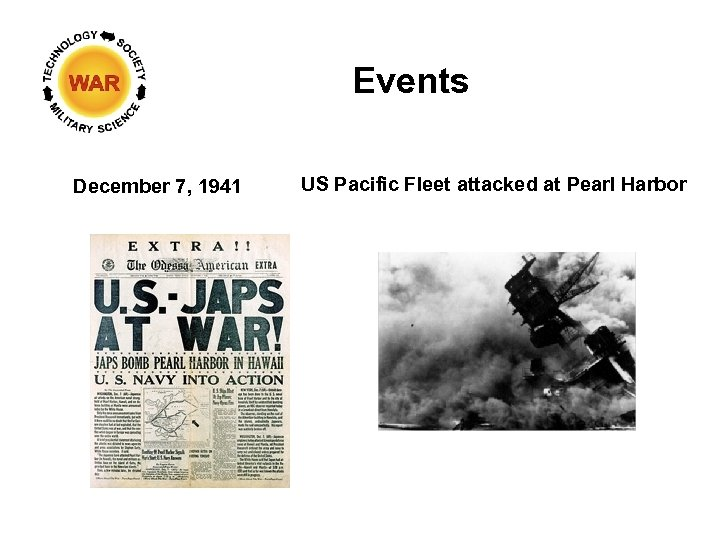 Events December 7, 1941 US Pacific Fleet attacked at Pearl Harbor