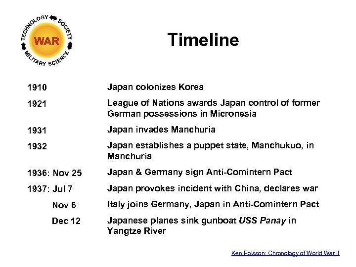 Timeline 1910 Japan colonizes Korea 1921 League of Nations awards Japan control of former