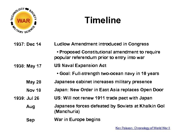 Timeline 1937: Dec 14 Ludlow Amendment introduced in Congress • Proposed Constitutional amendment to