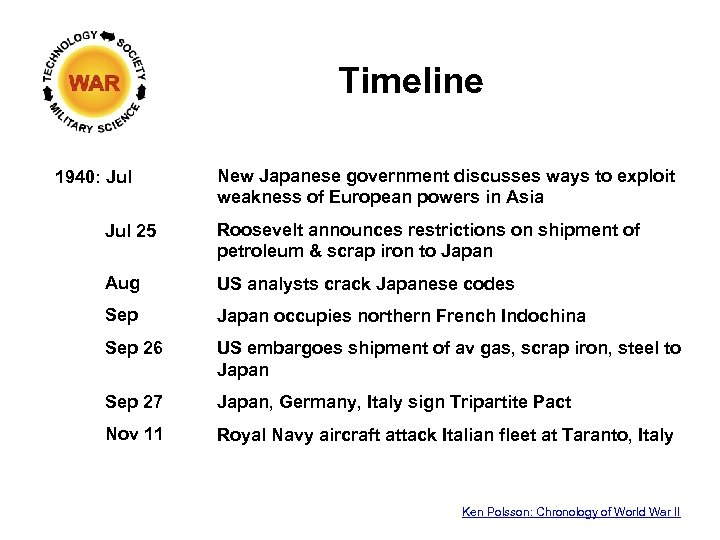 Timeline 1940: Jul New Japanese government discusses ways to exploit weakness of European powers