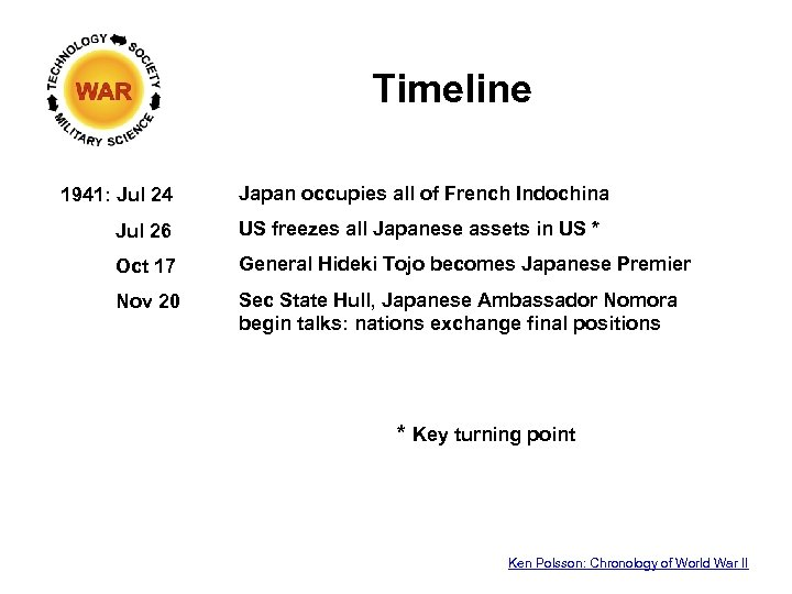 Timeline 1941: Jul 24 Japan occupies all of French Indochina Jul 26 US freezes