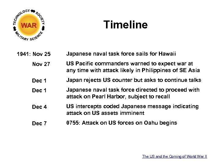 Timeline 1941: Nov 25 Japanese naval task force sails for Hawaii Nov 27 US