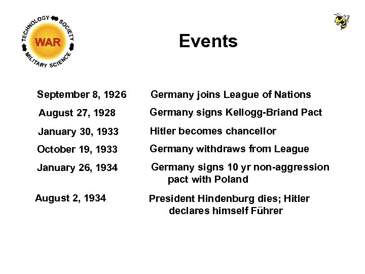 Events September 8, 1926 Germany joins League of Nations August 27, 1928 Germany signs