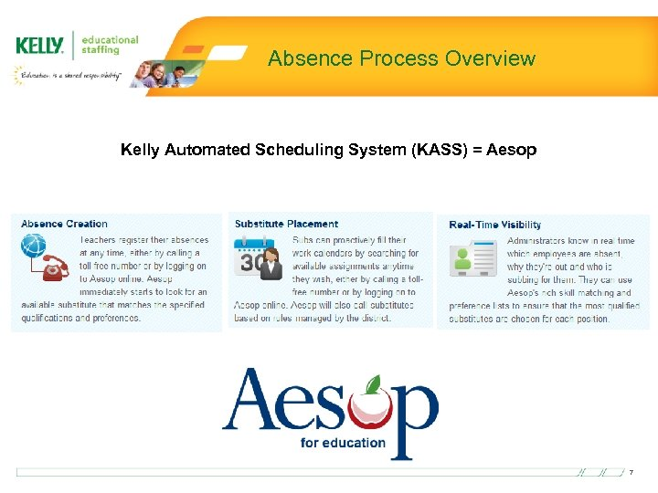 Absence Process Overview Kelly Automated Scheduling System (KASS) = Aesop 7