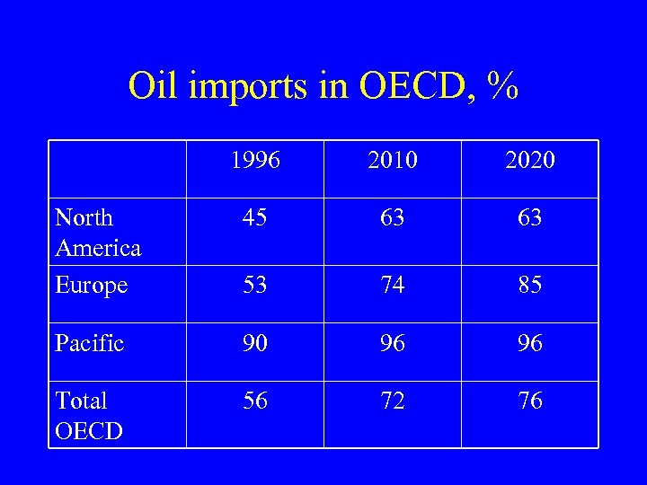 Oil imports in OECD, % 1996 2010 2020 North America Europe 45 63 63