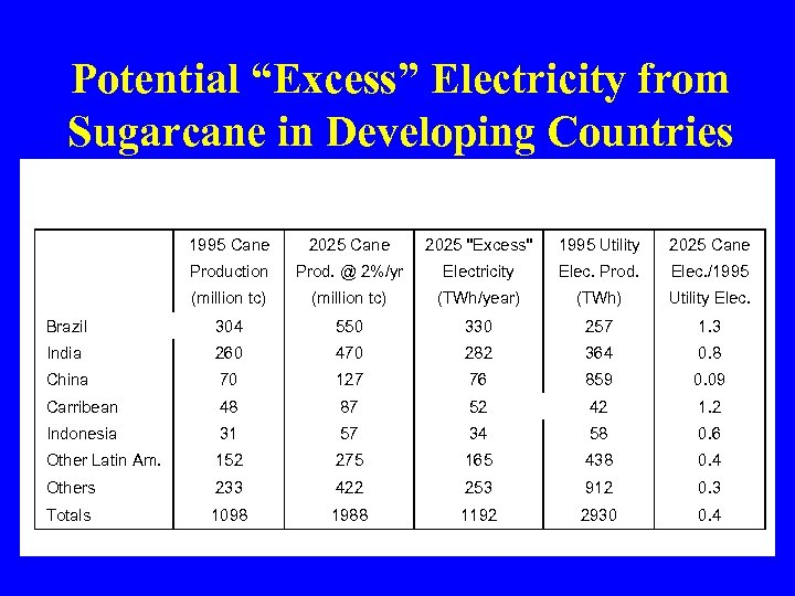 """Potential """"Excess"""" Electricity from Sugarcane in Developing Countries 1995 Cane 2025"""