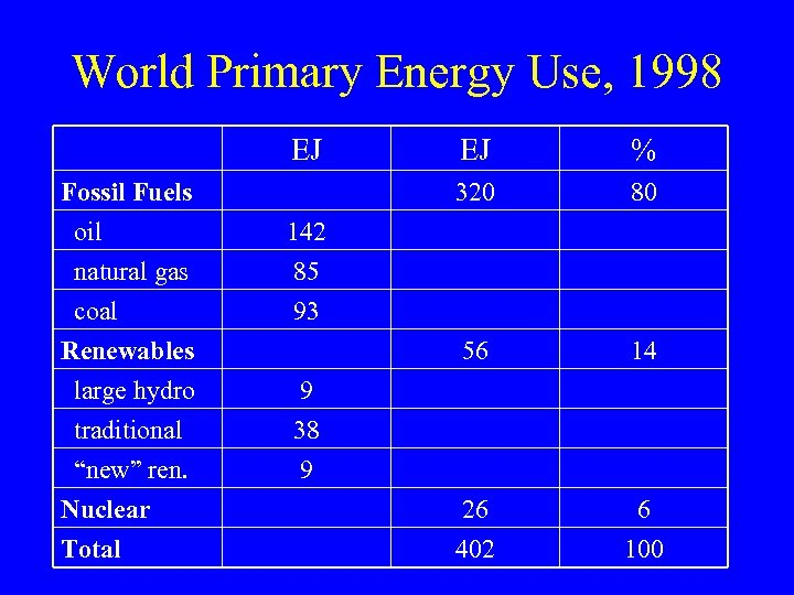 World Primary Energy Use, 1998 EJ Fossil Fuels oil natural gas coal Renewables large