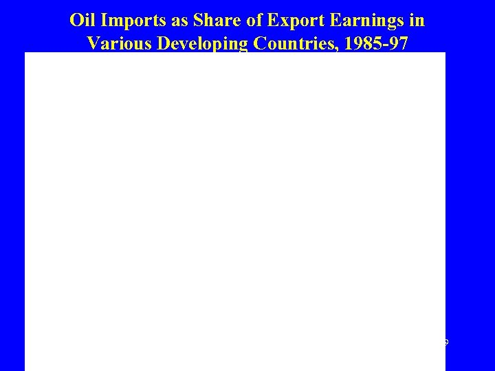 Oil Imports as Share of Export Earnings in Various Developing Countries, 1985 -97 Source: