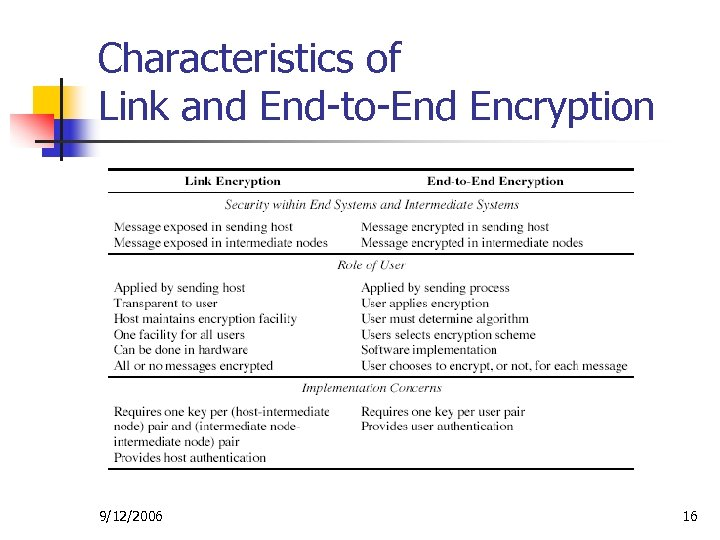 Characteristics of Link and End-to-End Encryption 9/12/2006 16