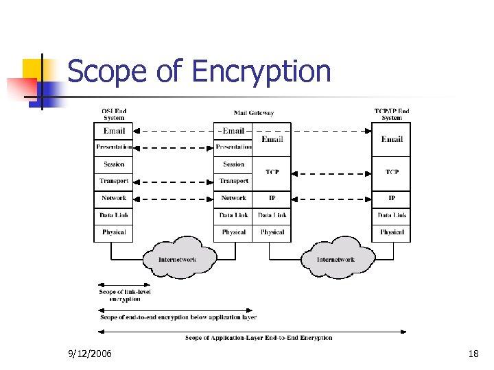 Scope of Encryption 9/12/2006 18