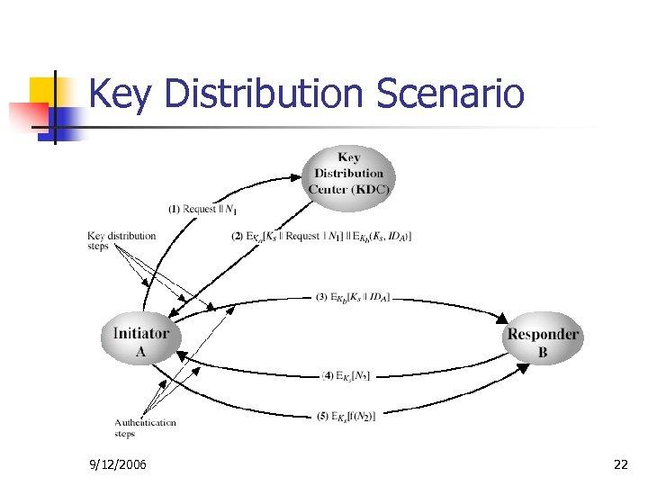 Key Distribution Scenario 9/12/2006 22