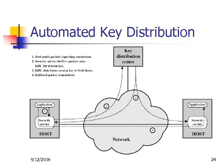 Automated Key Distribution 9/12/2006 24