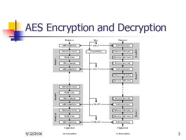 AES Encryption and Decryption 9/12/2006 3
