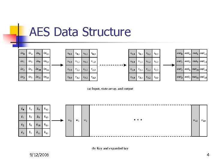 AES Data Structure 9/12/2006 4