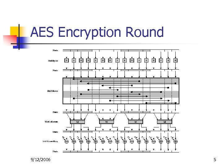AES Encryption Round 9/12/2006 5