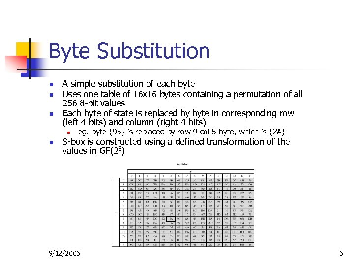 Byte Substitution n A simple substitution of each byte Uses one table of 16