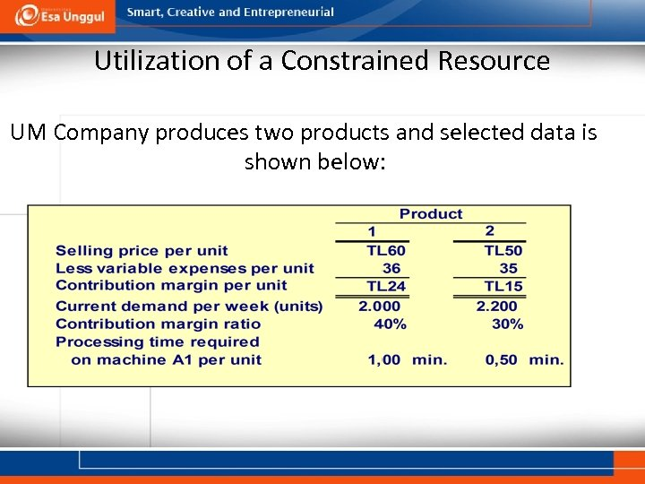 Utilization of a Constrained Resource UM Company produces two products and selected data is