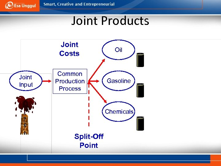 Joint Products Joint Costs Joint Input Oil Common Production Process Gasoline Chemicals Split-Off Point