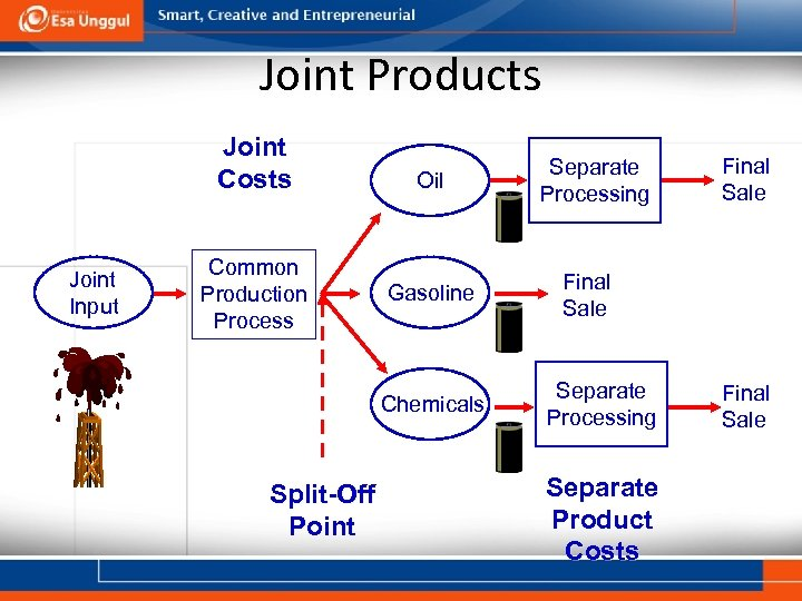 Joint Products Joint Costs Joint Input Common Production Process Oil Gasoline Chemicals Split-Off Point