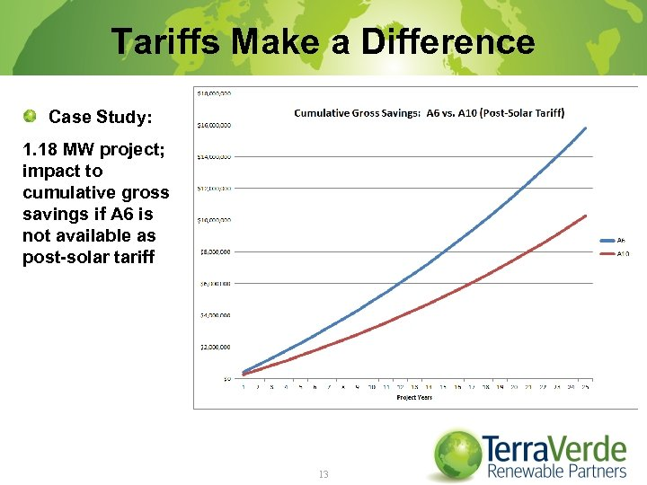 Tariffs Make a Difference Case Study: 1. 18 MW project; impact to cumulative gross