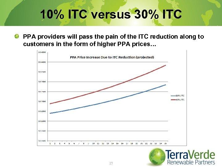 10% ITC versus 30% ITC PPA providers will pass the pain of the ITC
