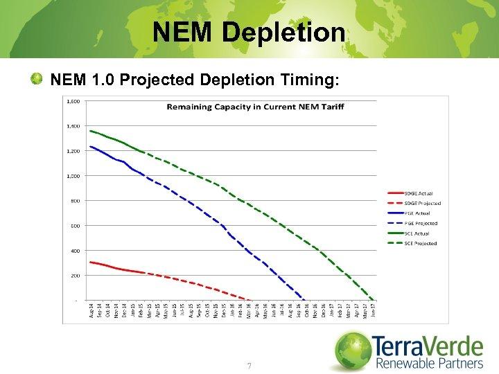 NEM Depletion NEM 1. 0 Projected Depletion Timing: 7