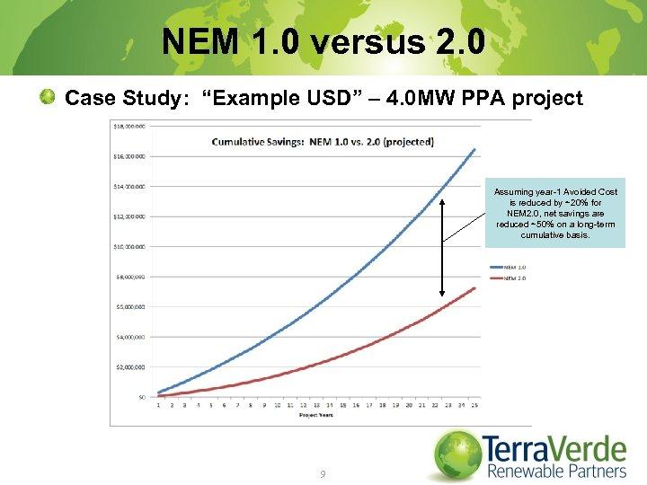 """NEM 1. 0 versus 2. 0 Case Study: """"Example USD"""" – 4. 0 MW"""