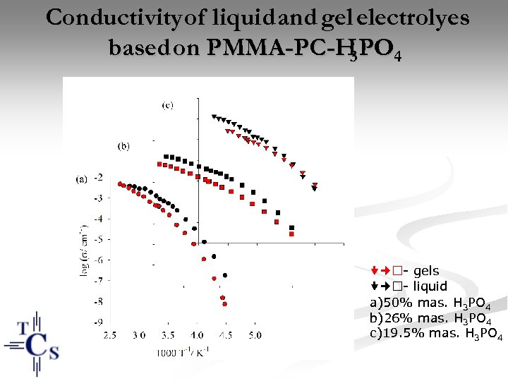 Conductivity of liquid and gel electrolyes based on PMMA-PC-H PO 4 3 - gels