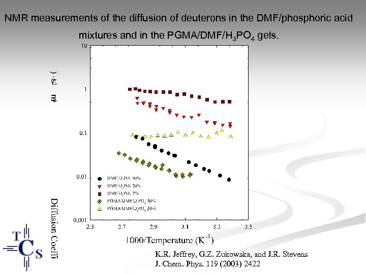 NMR measurements of the diffusion of deuterons in the DMF/phosphoric acid mixtures and in