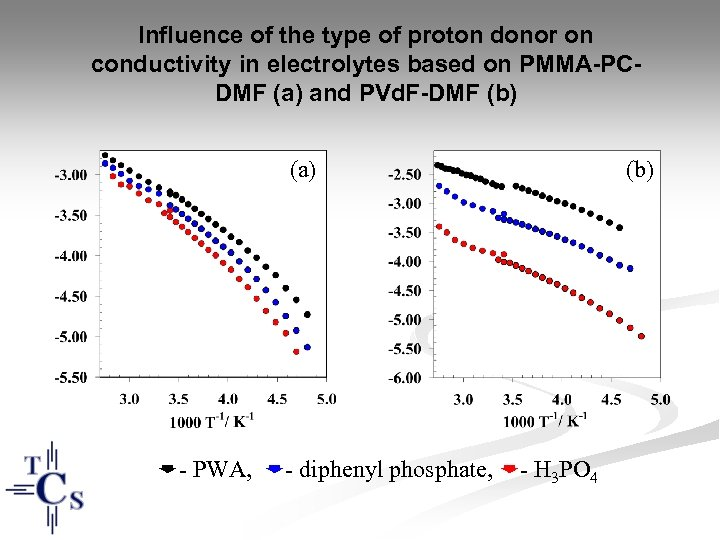 Influence of the type of proton donor on conductivity in electrolytes based on PMMA-PCDMF