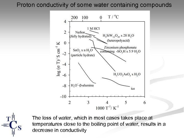 Proton conductivity of some water containing compounds The loss of water, which in most