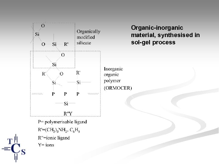 Organic-inorganic material, synthesised in sol-gel process