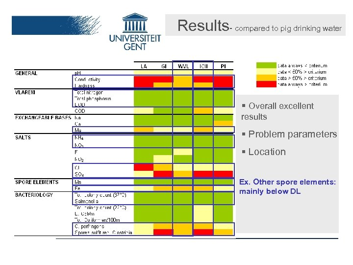Results- compared to pig drinking water § Overall excellent results § Problem parameters §