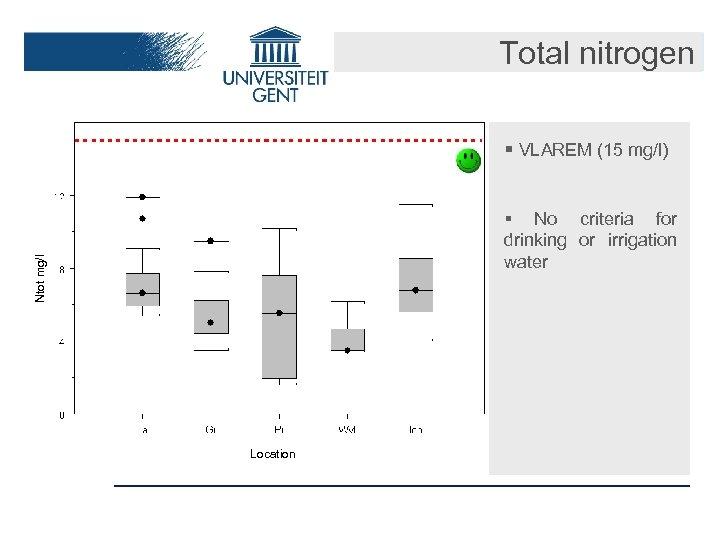 Total nitrogen § VLAREM (15 mg/l) Ntot mg/l § No criteria for drinking or