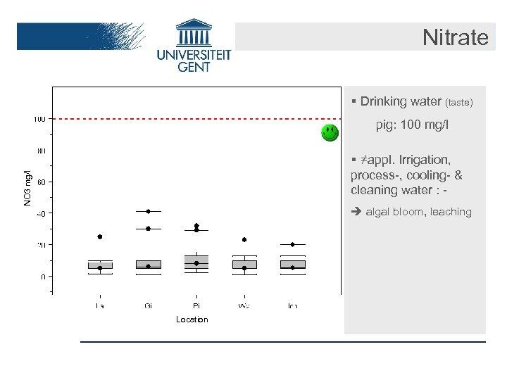 Nitrate § Drinking water (taste) pig: 100 mg/l NO 3 mg/l Ntot mg/l §