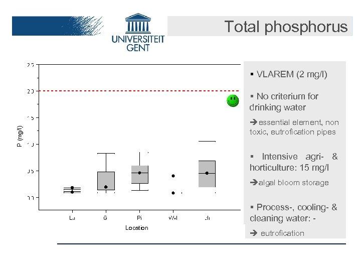 Total phosphorus § VLAREM (2 mg/l) § No criterium for drinking water P (mg/l)