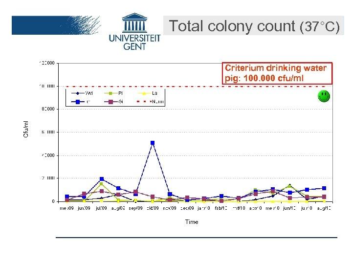 Total colony count (37°C) Cfu/ml Criterium drinking water pig: 100. 000 cfu/ml Time