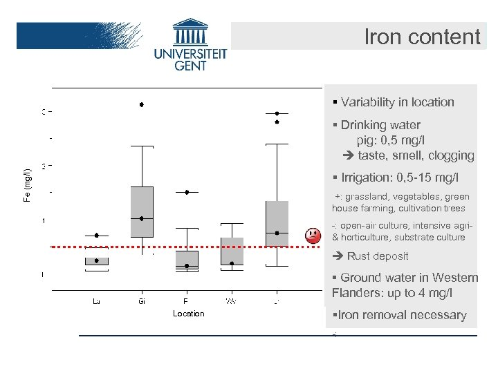 Iron content § Variability in location Fe (mg/l) § Drinking water pig: 0, 5