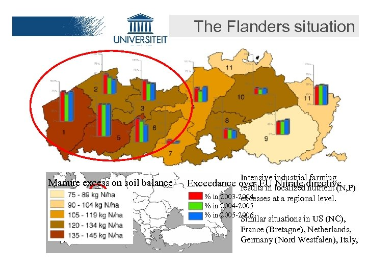 The Flanders situation Manure excess on soil balance Intensive industrial farming Exceedance over EU