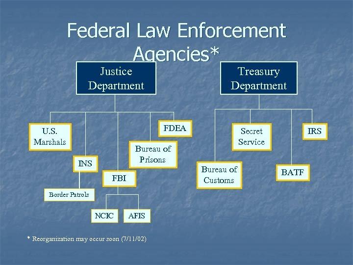 Federal Law Enforcement Agencies* Justice Department Treasury Department FDEA U. S. Marshals Secret Service