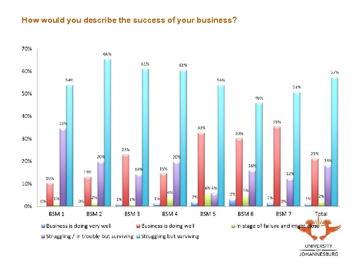 How would you describe the success of your business?