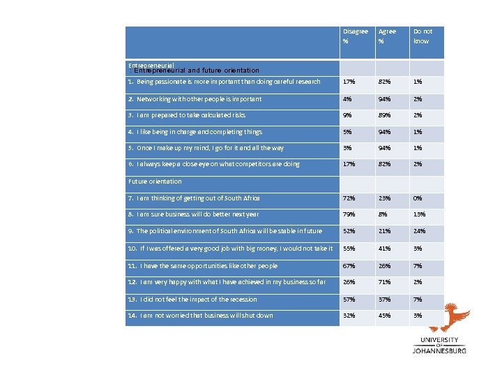 Disagree % Agree % Do not know Entrepreneurial : Entrepreneurial and future orientation 1.