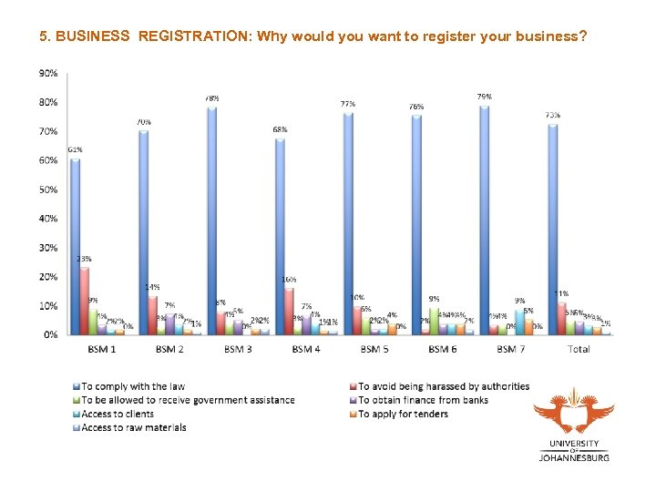 5. BUSINESS REGISTRATION: Why would you want to register your business?