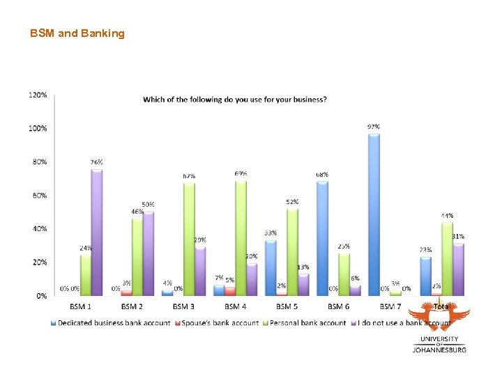 BSM and Banking