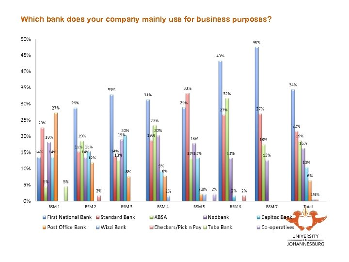 Which bank does your company mainly use for business purposes?