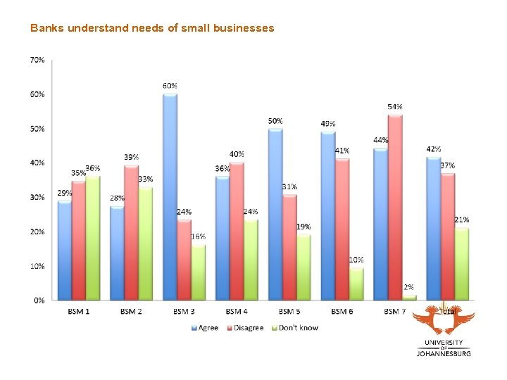 Banks understand needs of small businesses