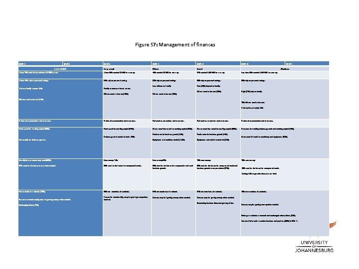 Figure 57: Management of finances BSM 1 BSM 2 BSM 3 BSM 4 BSM