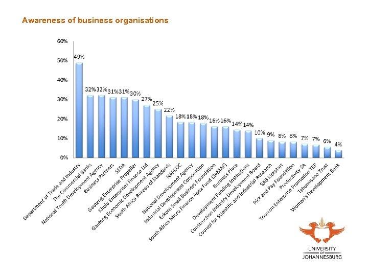 Awareness of business organisations