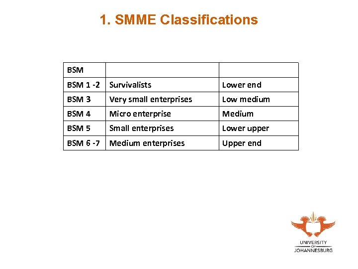 1. SMME Classifications BSM 1 -2 Survivalists Lower end BSM 3 Very small enterprises