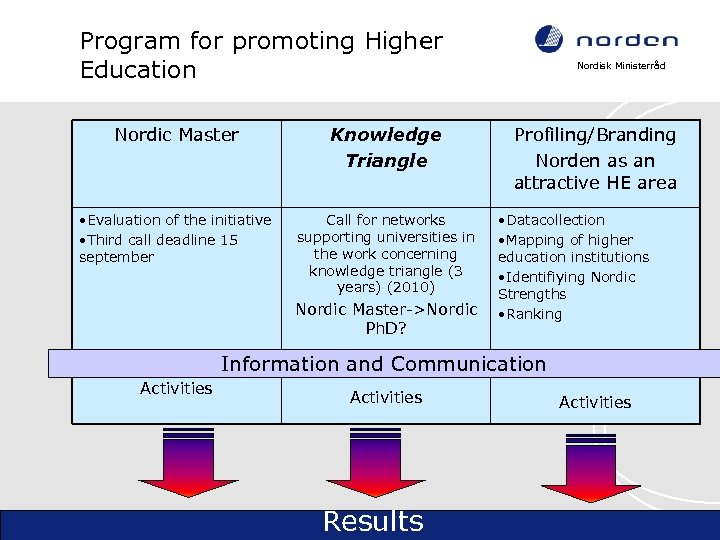 Program for promoting Higher Education Nordic Master Knowledge Triangle • Evaluation of the initiative